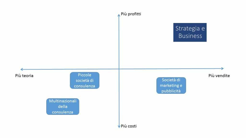 Imago posizionamento Strategia e Business v1